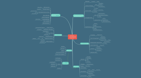 Mind Map: Early Alert Technologies to Improve Student Outcomes