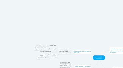 Mind Map: Teoría de Inteligencia Emocional