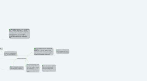 Mind Map: Niveles Organizacionales y elicitacion de requisitos