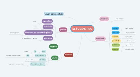 Mind Map: EL SUSTANTIVO