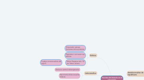 Mind Map: Fuentes del derecho en el principado.