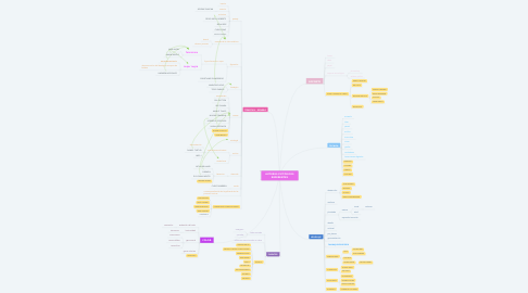 Mind Map: AUTORES PICTÓRICOS REFERENTES