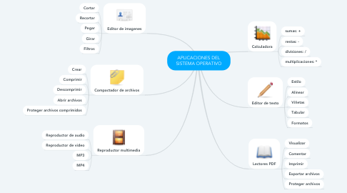 Mind Map: APLICACIONES DEL SISTEMA OPERATIVO