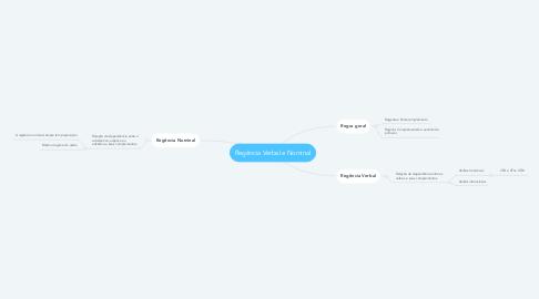Mind Map: Regência Verbal e Nominal