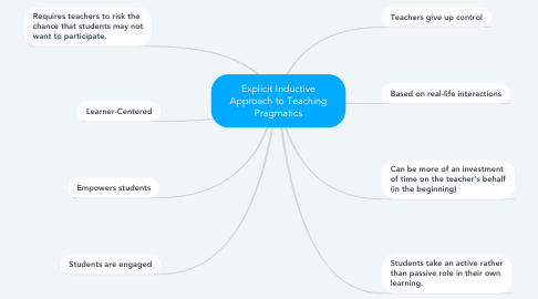 Mind Map: Explicit Inductive Approach to Teaching Pragmatics