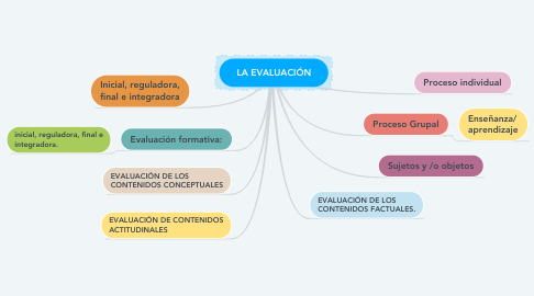 Mind Map: ESCUELA Y COMUNIDAD: desafíos para la inclusión educativa