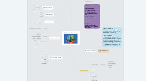 Mind Map: ¿CÓMO APRENDE EL CEREBRO?