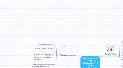 Mind Map: Relación entre las Teorías del aprendizaje y el Diseño Instruccional