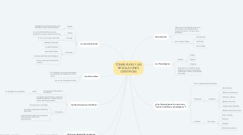 Mind Map: TOMAS KUHN Y LAS REVOLUCIONES CIENTIFICAS