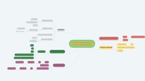 Mind Map: CEREBRO INMUNIDAD Y COMPORTAMIENTO