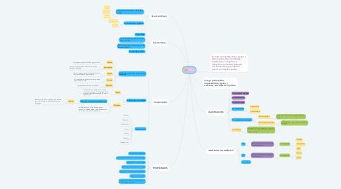 Mind Map: Fibra