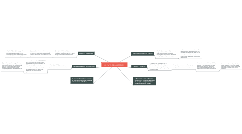 Mind Map: EL PAPEL DE LOS PRECIOS
