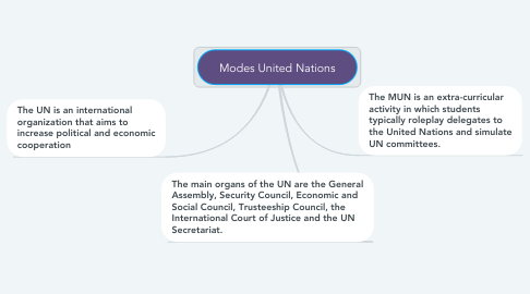 Mind Map: Modes United Nations