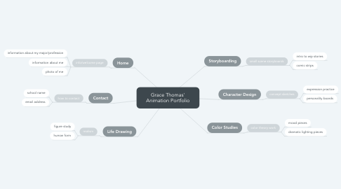 Mind Map: Grace Thomas' Animation Portfolio
