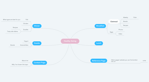 Mind Map: Healthy Eating