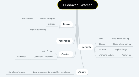Mind Map: BuddaconSketches