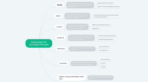 Mind Map: sustainable life by Angela Ploughe