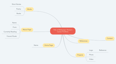 Mind Map: Title of Webpage: Paress's Career Portfolio