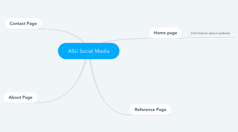 Mind Map: ASU Social Media