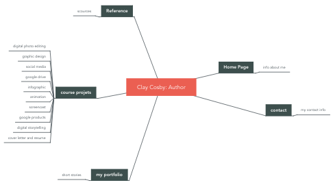 Mind Map: Clay Cosby: Author