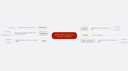 Mind Map: JAYNA ROSS: journey to become a teacher
