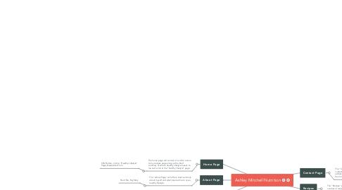 Mind Map: Ashley Mitchell Nutrition