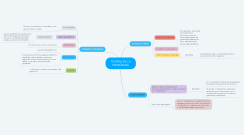 Mind Map: TEORÍAS DE LA ENSEÑANZA