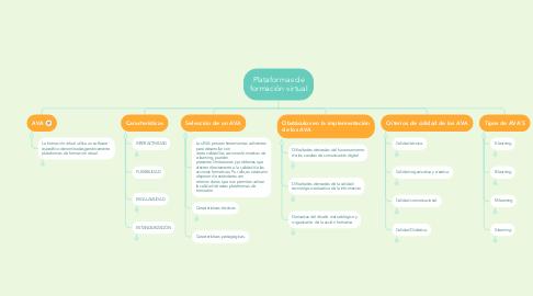 Mind Map: Plataformas de formación virtual
