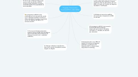 Mind Map: Proposta Treinamento Parceria BRTUV_UNIJORGE