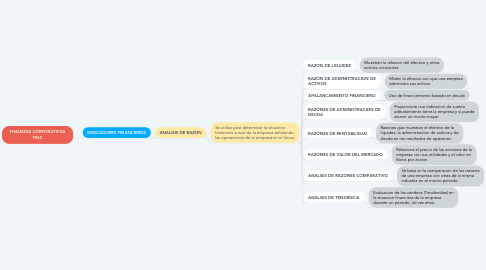 Mind Map: FINANZAS CORPORATIVAS FINC
