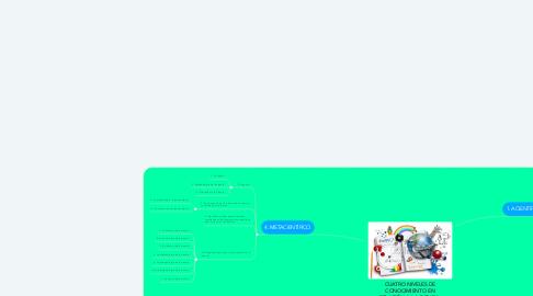 Mind Map: CUATRO NIVELES DE CONOCIMIENTO EN RELACIÓN A LA CIENCIA. UNA PROPUESTA TAXONÓMICA