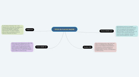 Mind Map: TIPOS DE PLACAS MADRE