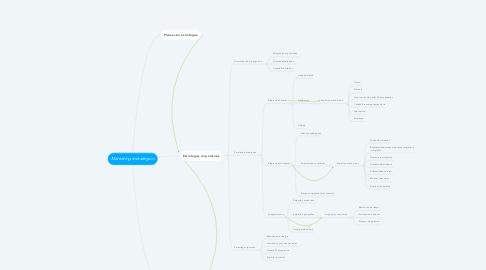 Mind Map: Marketing estratégico