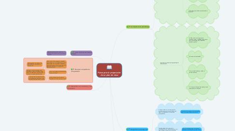 Mind Map: Pasos para la preparación de un plan de clase