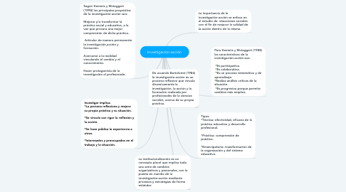 Mind Map: Investigación-acción