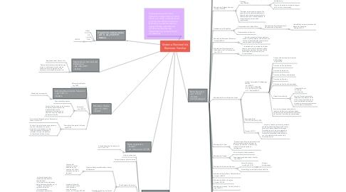 Mind Map: Sistema Nacional de Bienestar Familiar