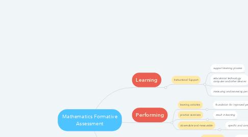 Mind Map: Mathematics Formative Assessment