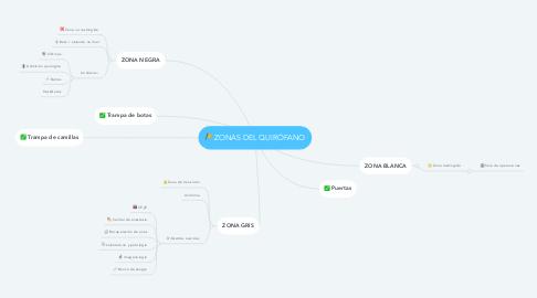 Mind Map: ZONAS DEL QUIRÓFANO