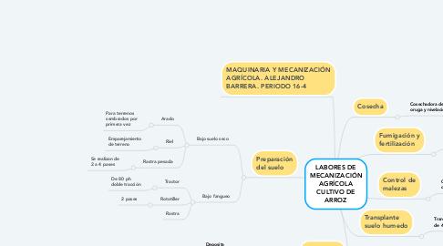 Mind Map: LABORES DE MECANIZACIÓN AGRÍCOLA CULTIVO DE ARROZ