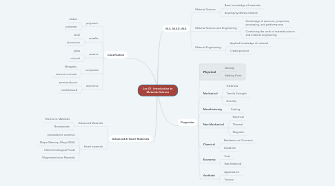 Mind Map: Lec 01: Introduction to Materials Science