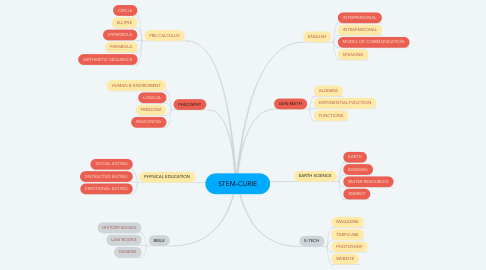 Mind Map: STEM-CURIE