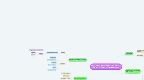 Mind Map: INSTRUMENTOS PARA LA EVALUACIÓN DE PROBLEMAS DE APRENDIZAJE