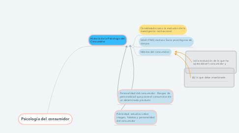 Mind Map: Psicología del consumidor. Unidad 1