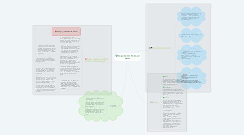 Mind Map: Seguridad en Redes de datos