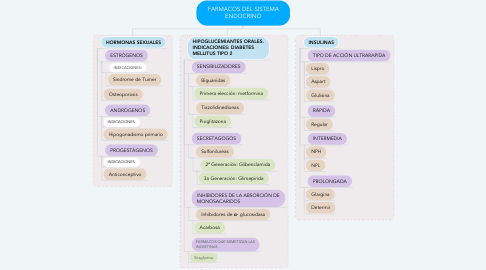 Mind Map: FARMACOS DEL SISTEMA ENDOCRINO