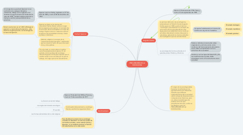 Mind Map: PRECURSORES DE LA SOCIOLOGÍA