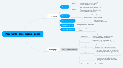Mind Map: Mapa mental: Bases epistemológicas