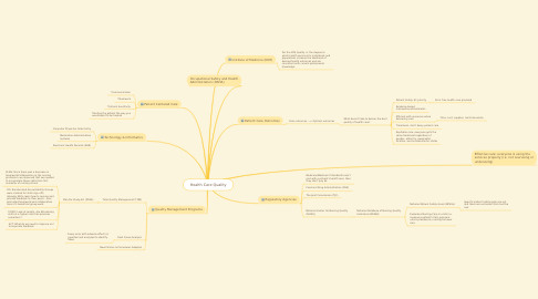 Mind Map: Health Care Quality