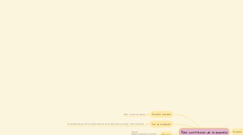 Mind Map: Pasó constitución de la empresa