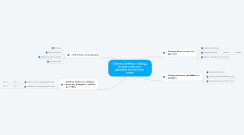Mind Map: Dirbtinio intelekto ir didžiųjų duomenų teikiamos galimybės elektroniniam verslui